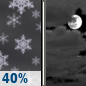 Wednesday Night: Chance Light Snow then Mostly Cloudy